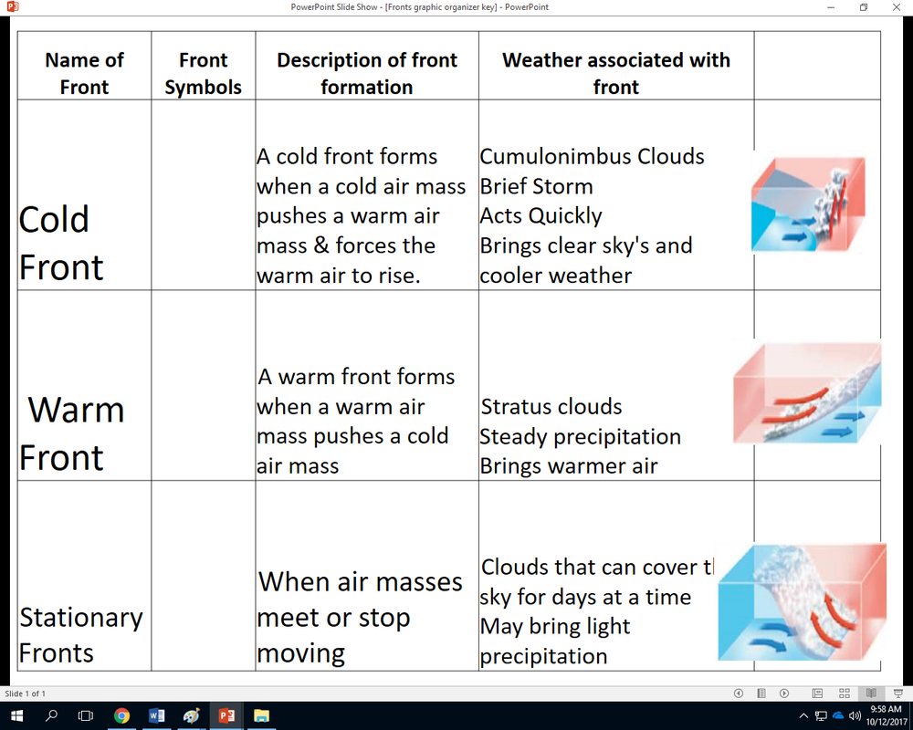 4th Nine Weeks Atmosphere And Weather Mrs Lackeys Science Class